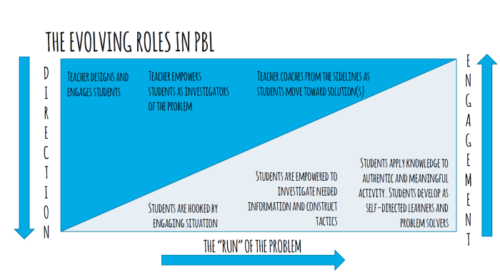 the_evolving_roles_in_pbl